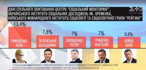 Юля Тимошенко в край зазвездилась!
