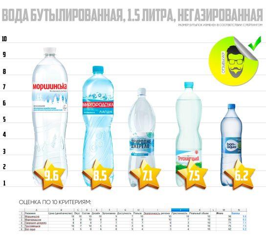 Лучшая питьевая вода в Украине