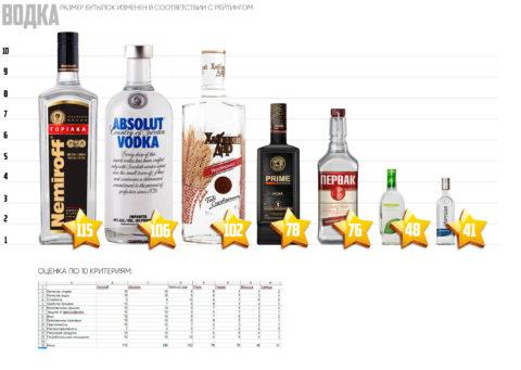 Лучшая водка в Украине